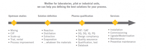 Wether for laboratories, pilot or industrial units, we can help you defining the best solutions for your process.