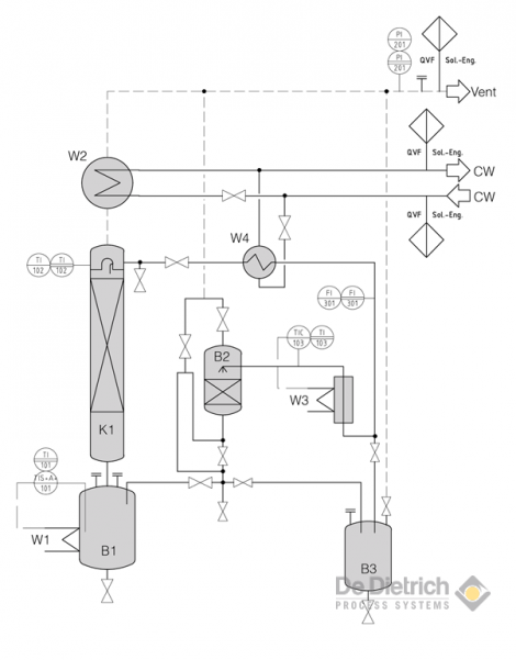 Flow Chart Solid/Liquid Extraction Unit