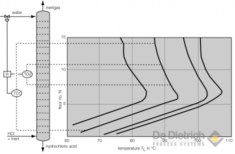 Temperature profile along an adiabatic HCl-absorption column