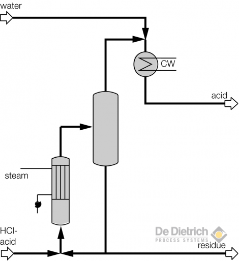 HCl removal of high boiling components