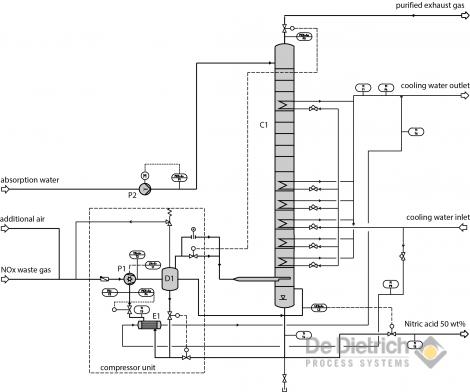 NOx-Waste Gas Treatment | De Dietrich Process Systems