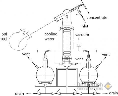 QVF Rotary evaporator Version 2