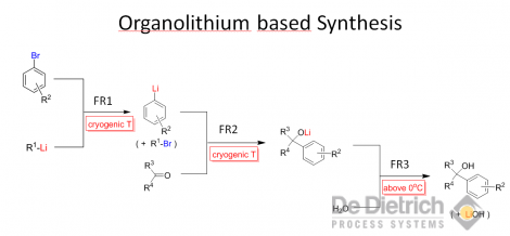 Organolithium based synthesis